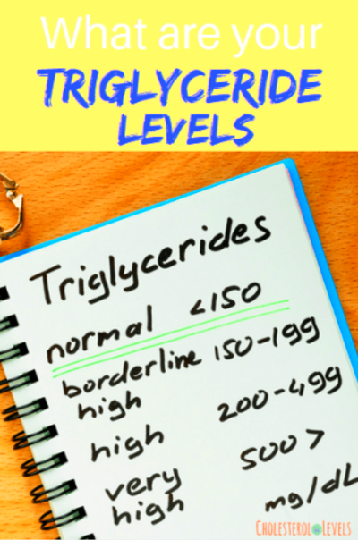 High triglycerides are usually a result of an unhealthy lifestyle; however, additional variables