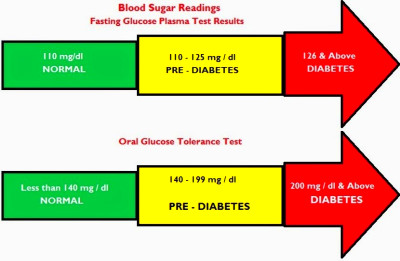 What's normal? Blood pressure, blood glucose, body ...