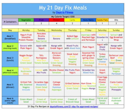 21 Day Fix Eating Plan Explained | Days To Fitness