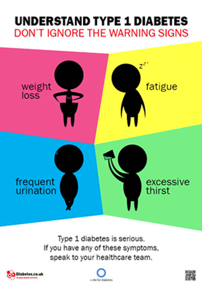 Posters on Diabetes, Symptoms, Risks, Complications