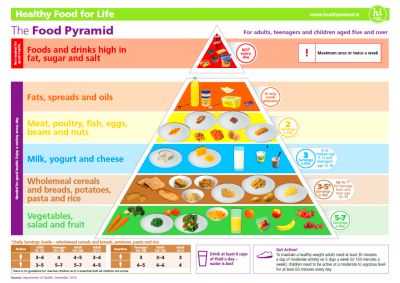 New Healthy Eating Guidelines & Food Pyramid - Diabetes Ireland : Diabetes Ireland