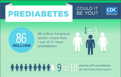 What is Prediabetes? Symptoms, Causes, Complications, Treatment, Diet - Diabetes Self Caring