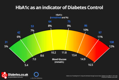 "HbA1c and The ""Normal"" HbA1c Range: Explained For Complete ..."