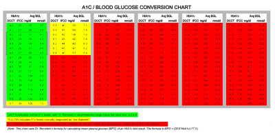 Blog - Posts tagged 'HbA1C test'