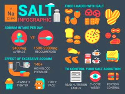 Can Cutting Salt Help You Lose Weight