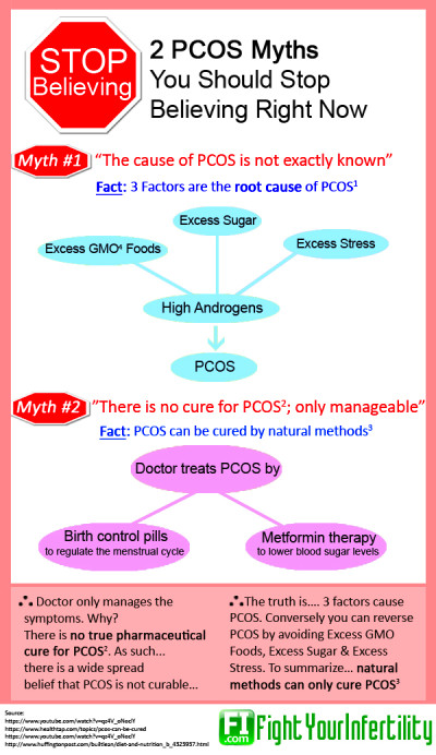 2 PCOS Myths You Should Stop Believing [Infographic]