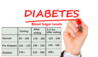 Diabetes Blood Sugar Levels Table | Brokeasshome.com