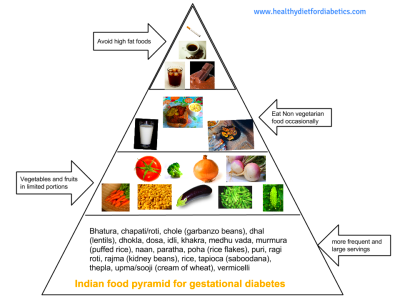 Gestational Diabetes Diet can make your pregnancy easy and healthier