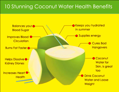 This Is What Happens To Your Body When You Drink Coconut ...