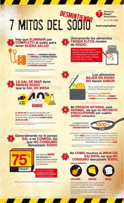 Desmintiendo 7 mitos del sodio | American Heart Association