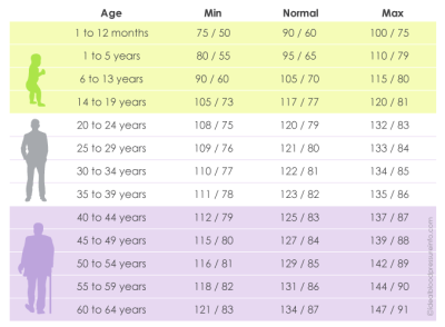 Blood Pressure Chart By Age - Understand Your Normal Range