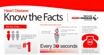 LiveWell Online Magazine | Fast Facts About Heart Disease ...
