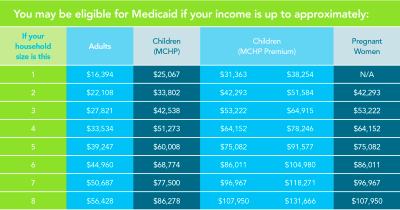 Medicaid Eligibility & Enrollment | Maryland Health Connection