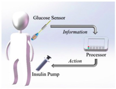 Sensors | Special Issue : Glucose Sensors: Revolution in Diabetes Management 2016