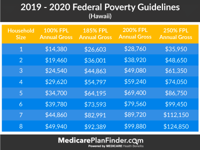 Federal Poverty Level Charts & Explanation | Medicare Plan ...