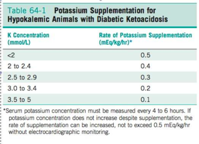 Potassium Supplementation for dogs and cats with diabetic ketoacidosis ...