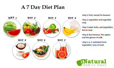 A 7 Day Diet Plan That Work Fast | Diet Plans & Weight ...