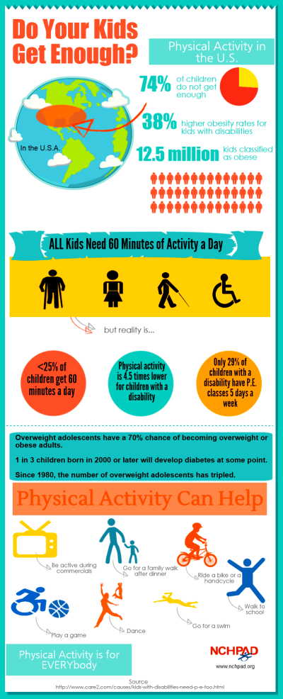 Physical Activity & Kids with Disability Infographic ...