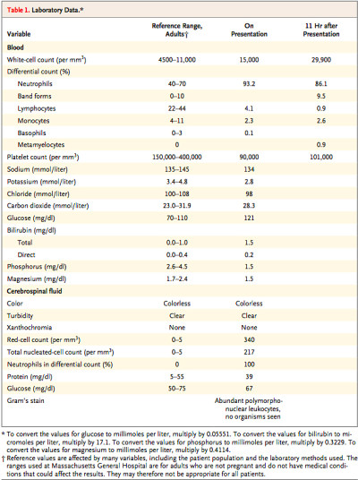 Case Challenge — A 28-Year-Old Woman with Headache, Fever, and a Rash — NEJM