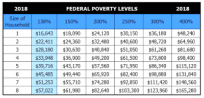 2018 Health Insurance Federal Poverty Level - chart
