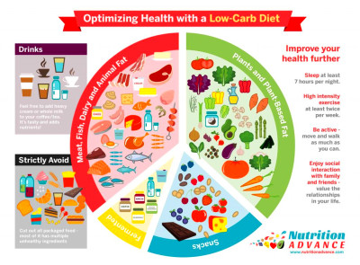 The Benefits of a Low-Carb Diet (and the Best Foods) | Nutrition Advance