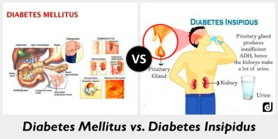 Difference between Diabetes mellitus and Diabetes insipidus - Online Biology Notes
