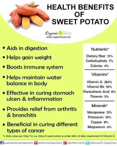 Health Benefits of Sweet Potatoes | Organic Facts