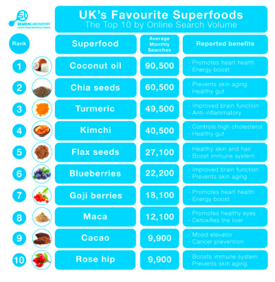 UK Superfood Search Capitals | Search Laboratory