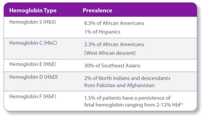 Table of hemoglobin type and prevalence