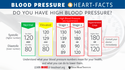 High Blood Pressure (Hypertension) | Texas Heart Institute