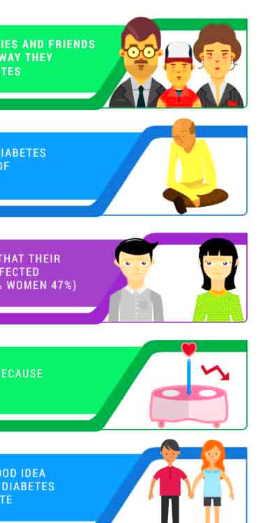 diabetes relationship and dating statistics