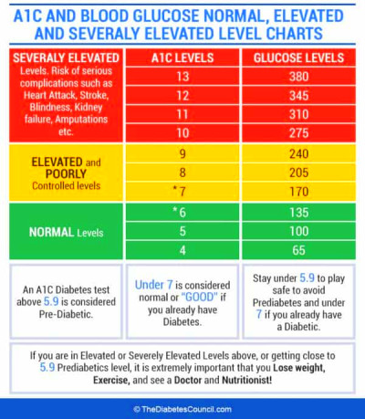 A1c Chart By Age - A1c chart a1c levels blood glucose ...