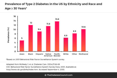 prevalence-of-type-2-diabetes-in-the-us-by-ethnicity-and-race