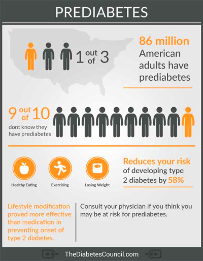 It is the state where your blood sugar is higher than normal, but it is not high enough to ...