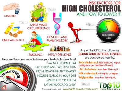 10 Risk Factors for High Cholesterol and How to Lower It | Top 10 Home Remedies