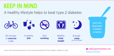 A healthy lifestyle helps to beat type 2 diabetes - Yogurt ...
