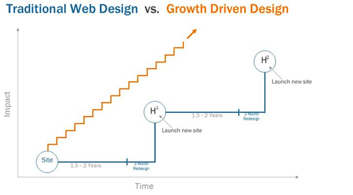 Growth Driven Design
