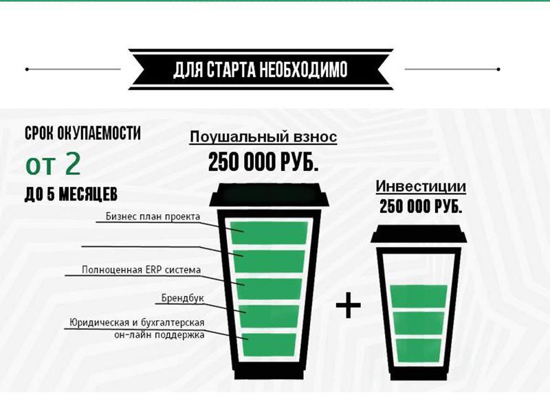 Купить франшизу лайк кофе