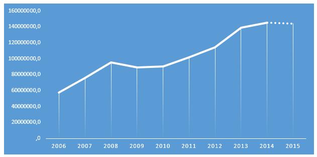 Динамика выручки по разделу ОКВЭД 55.30 «Деятельность ресторанов» в 2006-105 гг., тыс. руб.