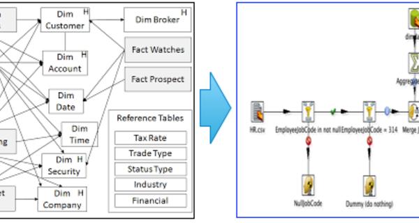TPC-DI ETLs using PDI (a.k.a. Kettle)