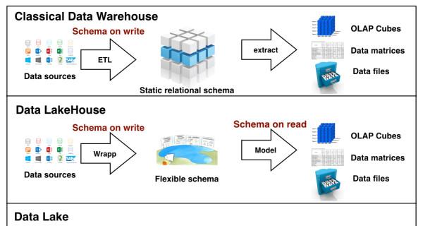 Data Warehouses, Data Lakes and Data 'LakeHouses'