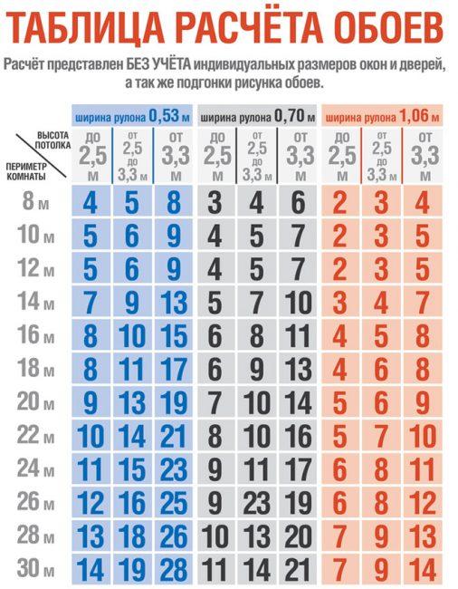 Как сделать расчет обоев