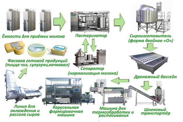 Оборудование для выработки сыра