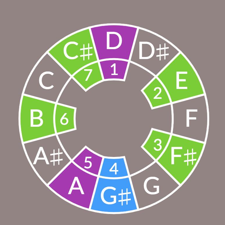 scalewheel
