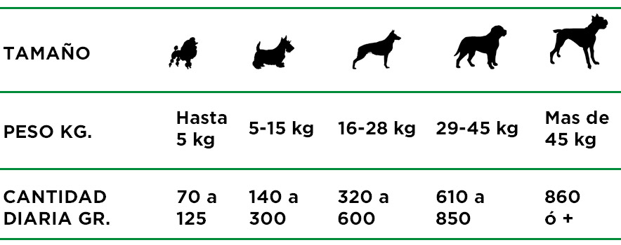 Infinity Cachorros Tabla Raciones