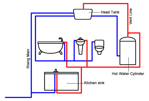 Sealed hot water systems