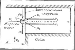 Схема дробления жировых шариков в клапанной щели гомогенизатора