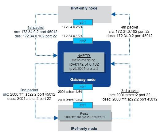 ipv4-to-ipv6-NAT-PT-by-NAPTD