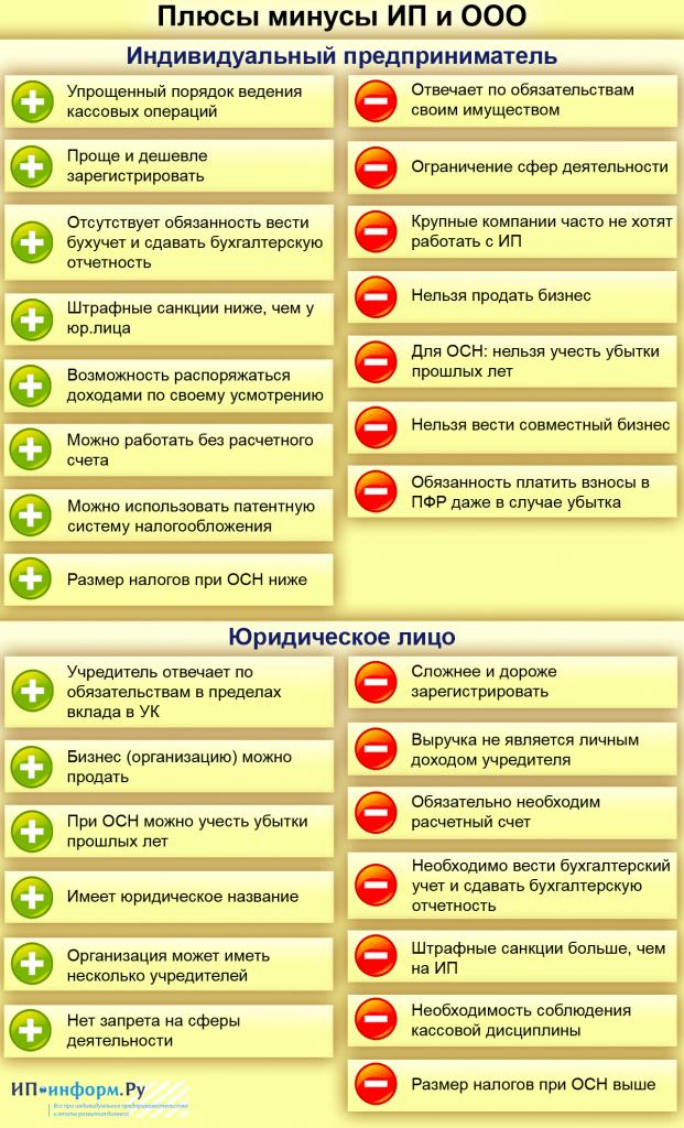 Открытие ип плюсы и минусы