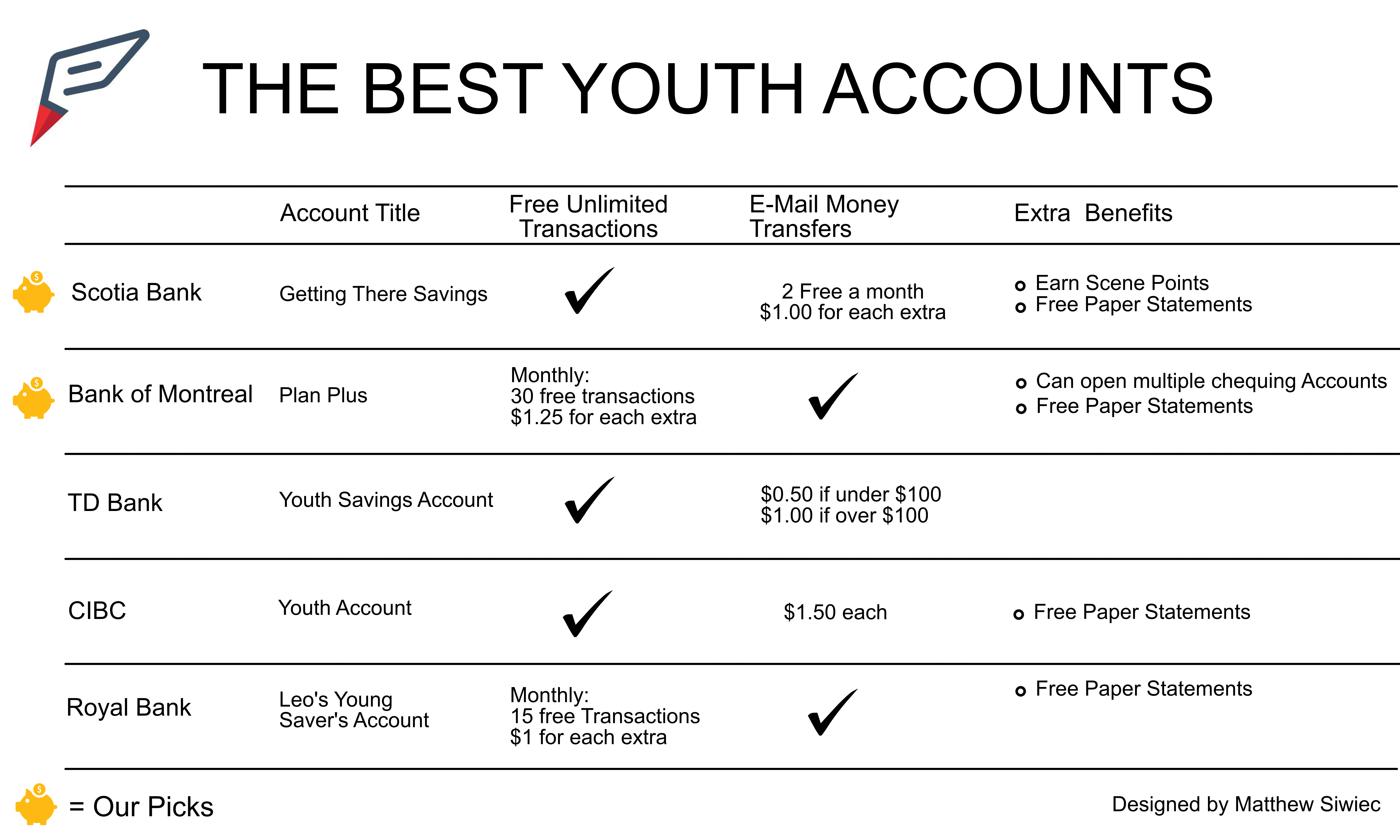 Start the School Year With the Right Bank Account: The Best Student ...